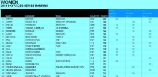 Skyrunning 2014 ranking skyrace Femenino.