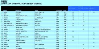 Skyrunning 2014 ranking ultraseries Masculino