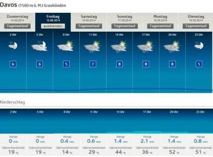 Meteo oficial suiza: Swiss iron trail meteo prevista 14-15-16AGO
