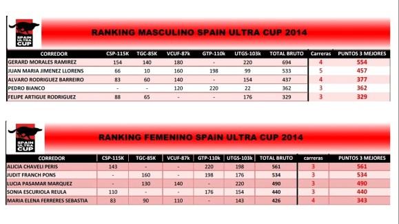 Ranking final Spain Ultra Cup 2014 Top5 Masculino y Femenino