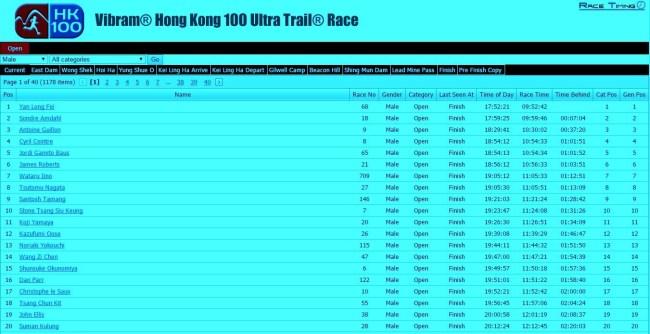 Clasificacion Hong Kong 100 2015 Hombres top20