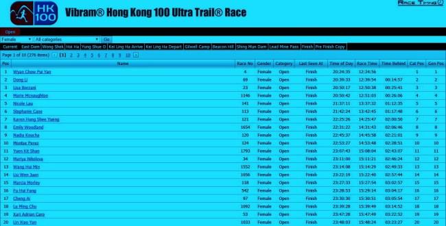 Clasificacion Hong Kong 100 2015 Mujeres top20