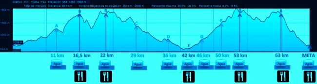 Madrid Trail Sunrise Trail Ultra 68k D+2784m 2014 Perfil carrera