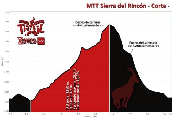 Tactika Trail Sierra del Rincón 10k D+450m perfil carrera