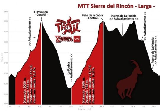 Tactika Trail Sierra del Rincón 29k/D+1.600m perfil carrera
