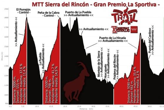 Tactika Trail Sierra del Rincón 55km/D+2.291m perfil de carrera