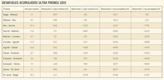 Ultra Pirineu 2015: Rutómetro detallado