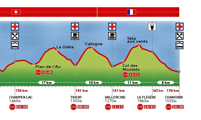 Ultra Trail Mont Blanc UTMB 2016 Perfil de carrera 170km detalle
