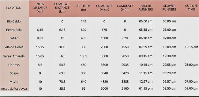 peneda-geres-2016-rutometro