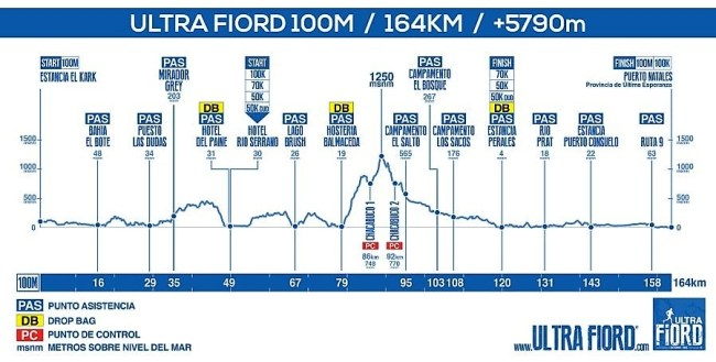 ultrafiord_2017_elevationprofile_100miles