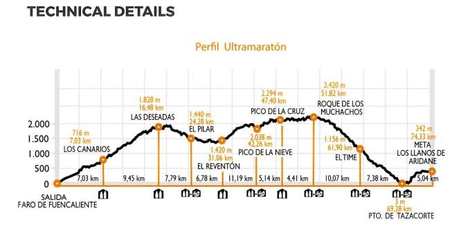 Transvulcania 2017 perfil ultramaraton 2