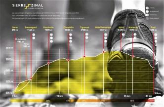 sierre zinal 2019 perfil carrera race profile