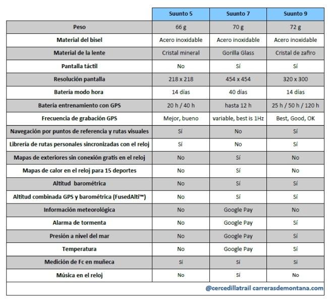 Comparativa Suunto 5,7,9