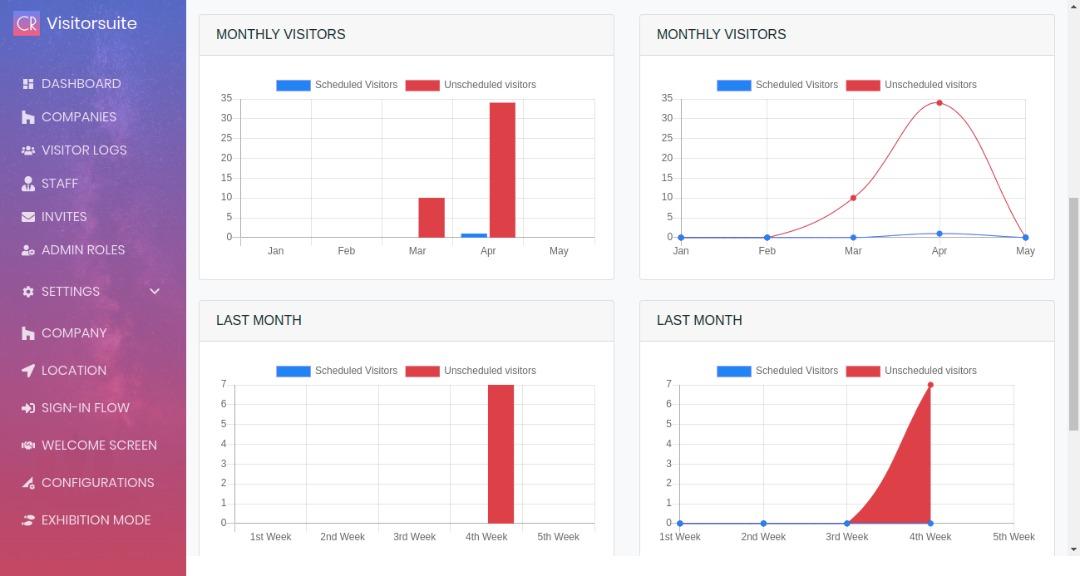 Visitor Management System Dashboard