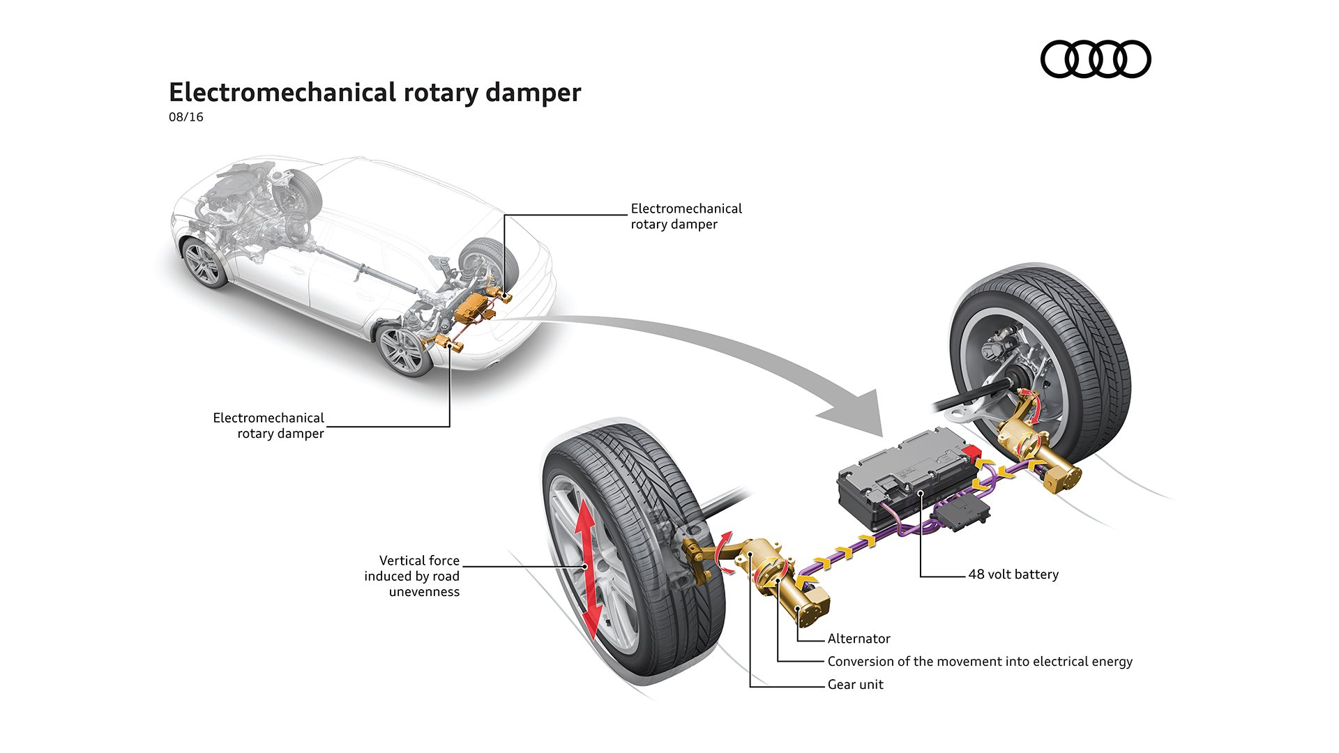 New Technology The Innovative Shock Absorber System From Audi
