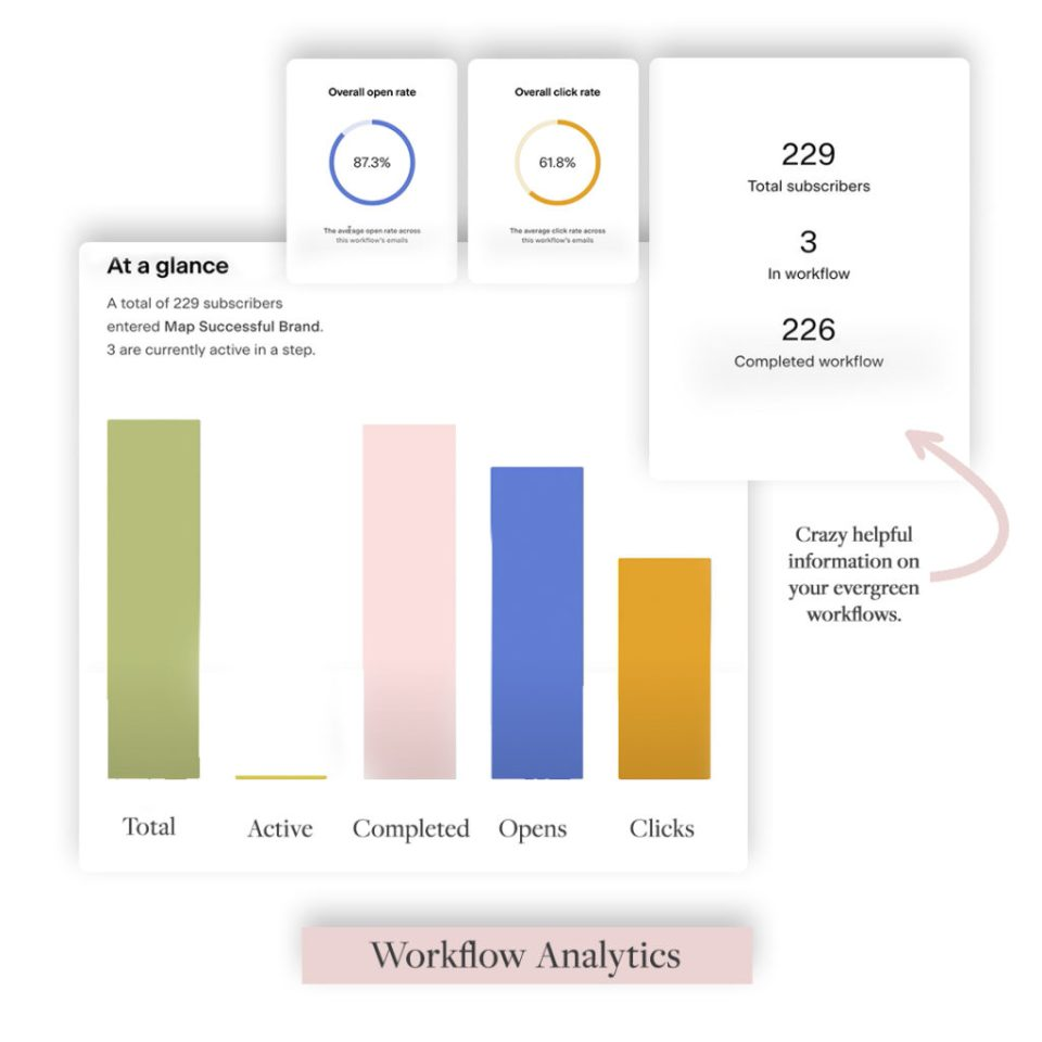 Email marketing analytics with Flodesk display workflow analytics