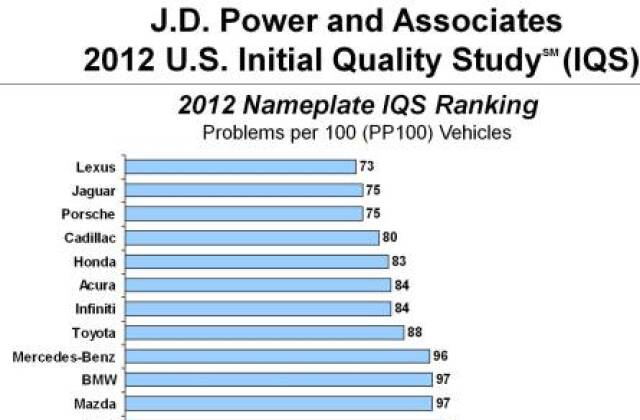 Chrysler And Ford Decline In J D Power Initial Quality Study U S News World Report