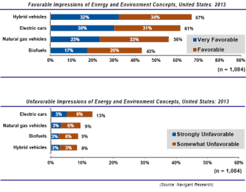 Electric-Hybrid-Natural-Gas-Biofuel-vehicle-favorability