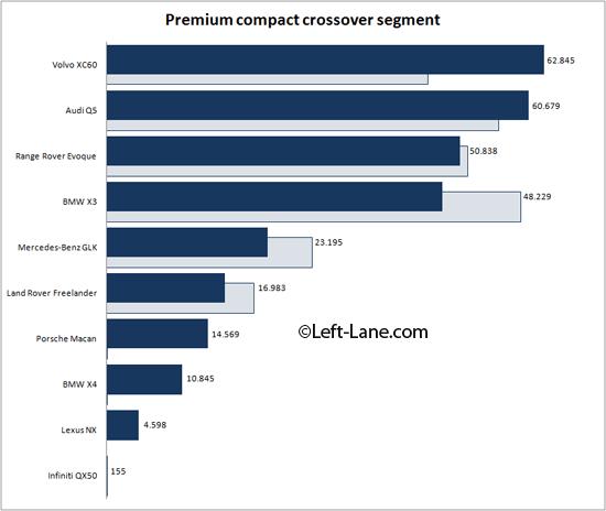 Auto-sales-statistics-2014-Europe-premium_compact_crossover_segment