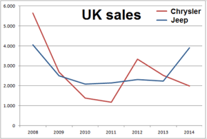 Chrysler-Jeep-UK_Sales_Chart
