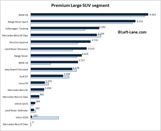 Auto-sales-statistics-2015_Q1-Europe-premium-large_SUV_segment