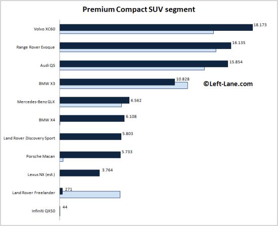 Auto-sales-statistics-2015_Q1-Europe-premium_compact_crossover_segment