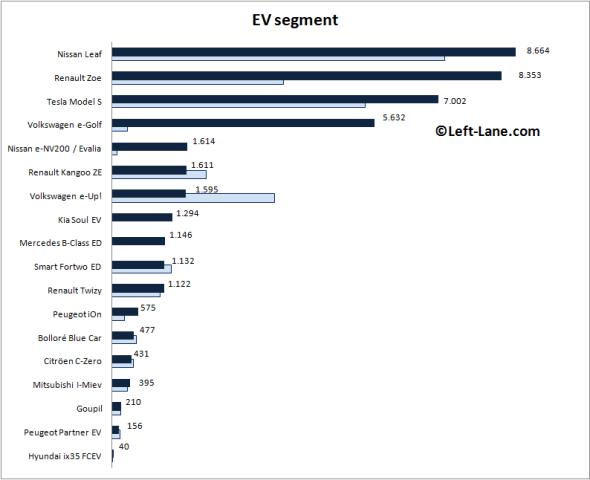 Auto-sales-statistics-2015_H1-Europe-EV_segment
