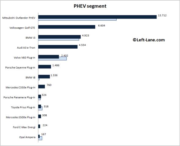 Auto-sales-statistics-2015_H1-Europe-PHEV_segment