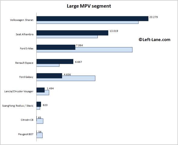 Auto-sales-statistics-2015_H1-Europe-large_MPV_segment