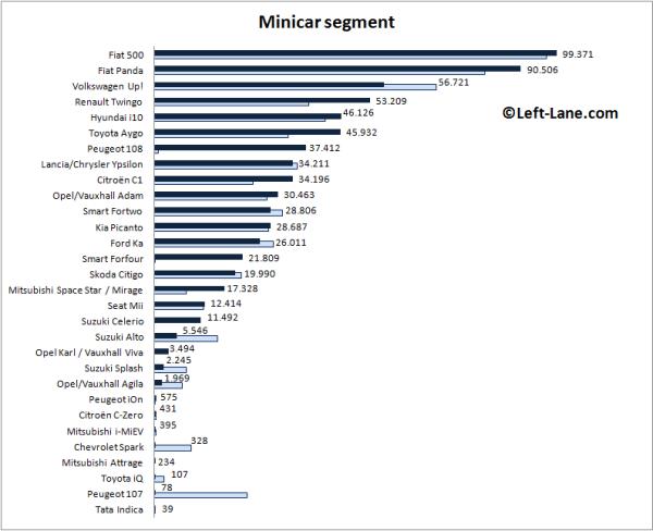 Auto-sales-statistics-2015_H1-Europe-minicar_segment