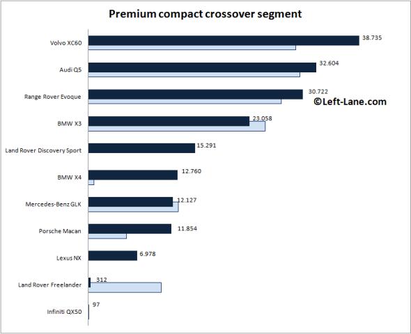 Auto-sales-statistics-2015_H1-Europe-premium_compact_crossover_segment