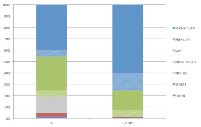 US vs Europe - overall split
