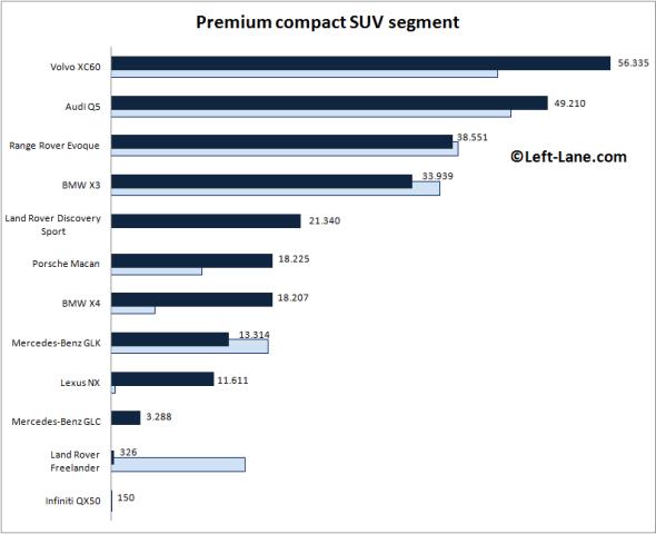 Europe-premium_compact_SUV_segment-2015_Q3-auto-sales-statistics