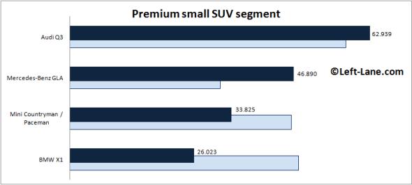 Europe-premium_small_SUV_segment-2015_Q3-auto-sales-statistics