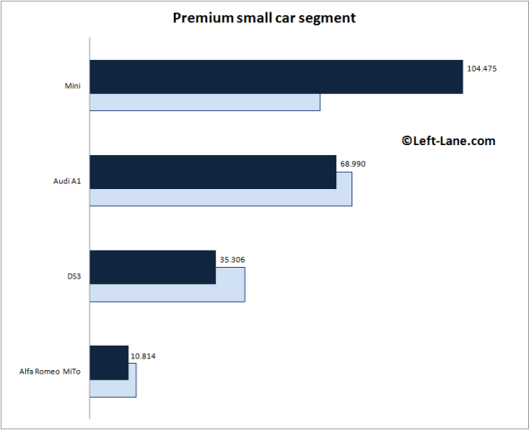 Europe-premium_small_car_segment-2015_Q3-auto-sales-statistics
