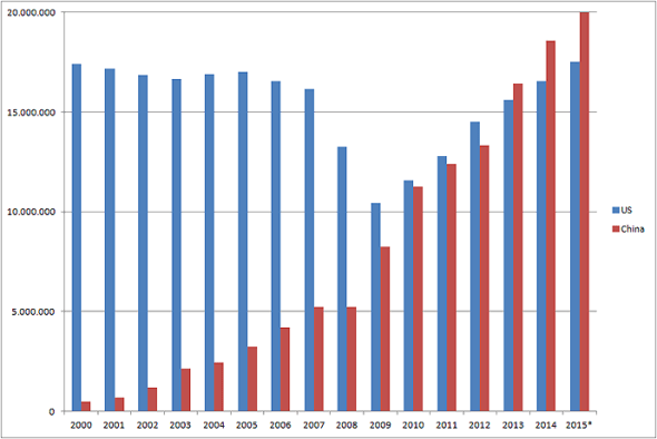 Passenger_car-sales-US-China-2000-2015