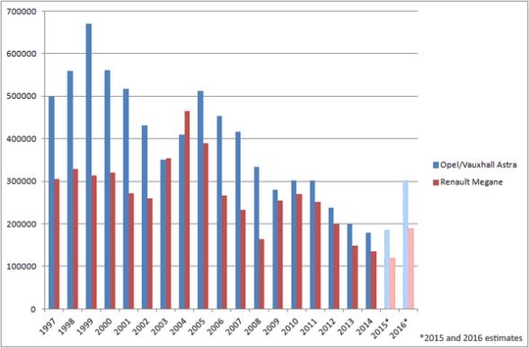 Renault_Megane-Opel_Astra-sales_figures-1997-2015