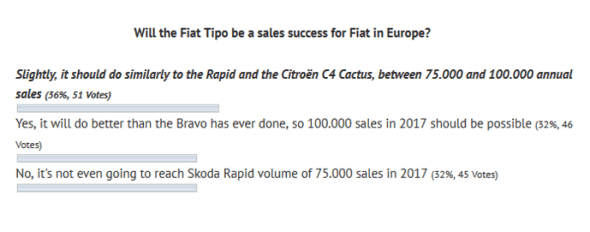 poll_results-sales-predictions-Fiat_Tipo-Europe