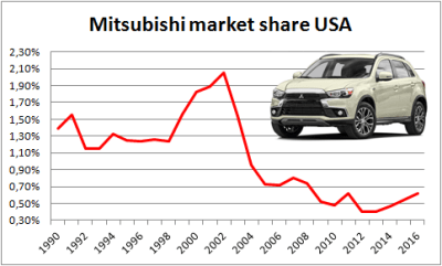 Mitsubishi-market_share-USA-1990-2016