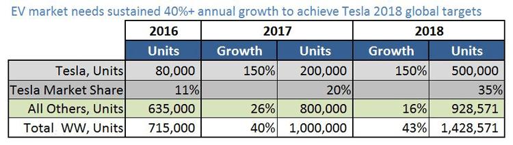 EV-market_growth-Tesla-targets