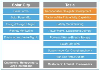 Tesla-Solar_City-portfolios