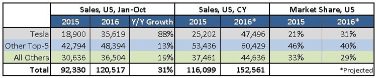 US-EV-sales-2015-2016-Tesla-market_share