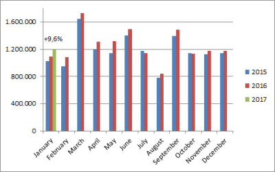 European-car-sales-graph-January_2017