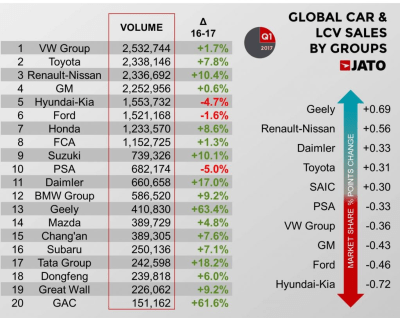 Global Car Sales Analysis 2017 Q1 Carsalesbase Com