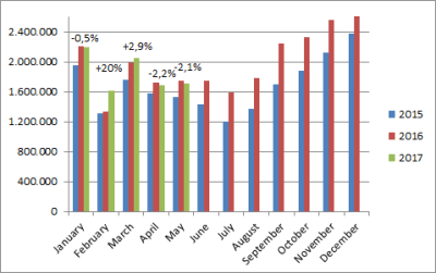 China-car-sales-graph-may-2017