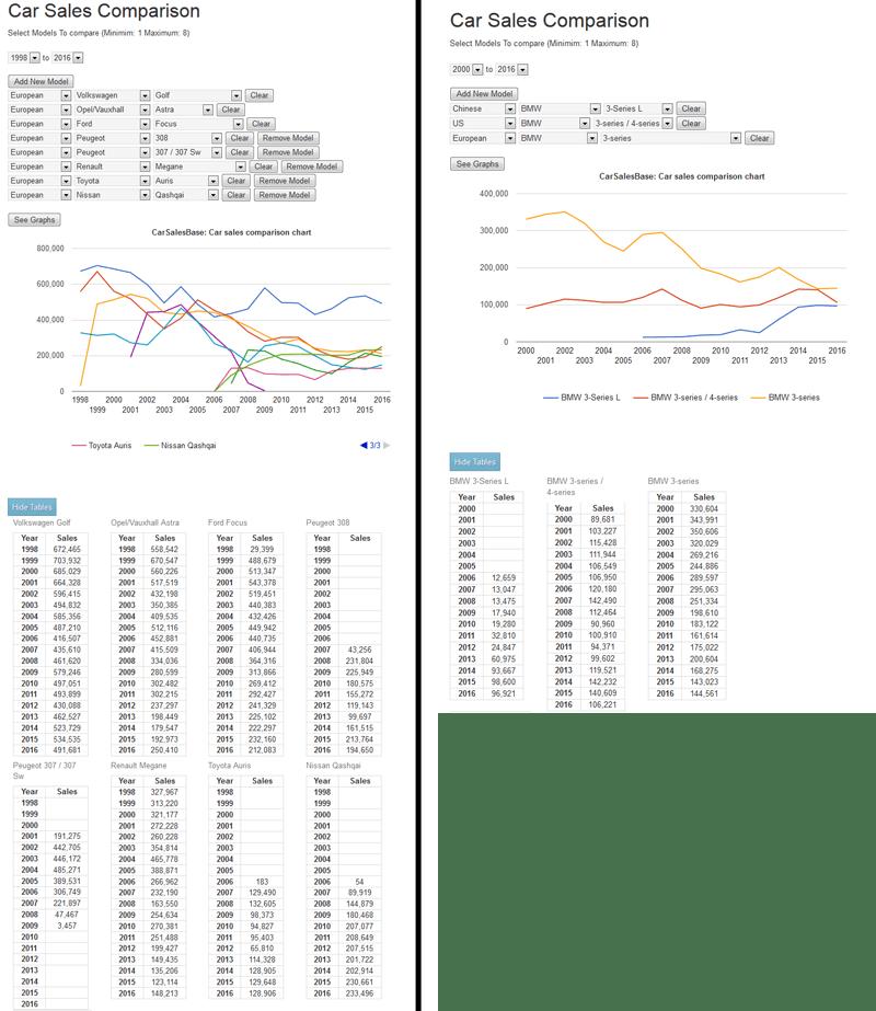 Car_sales-comparison-tool