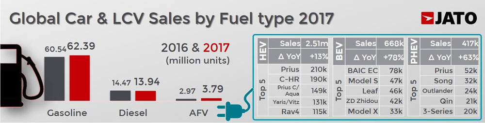 2017-worldwide-car-sales-fuel_type