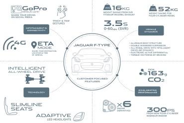 Jaguar F-Type 2-lt