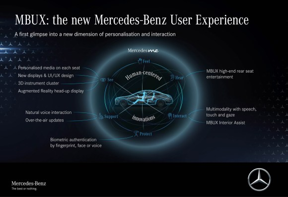 "Meet the S-Class DIGITAL: ""My MBUX"" (Mercedes-Benz User Experience): Unterwegs daheim – luxuriös und digitalMeet the S-Class DIGITAL: ""My MBUX"" (Mercedes-Benz User Experience): At home on the road – luxurious and digital"