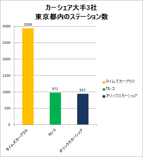 number-of-stations-in-tokyo